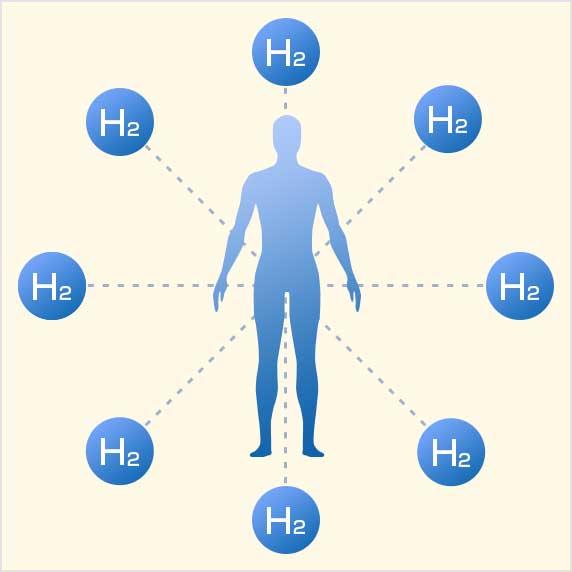 水素は身体に害はないの?